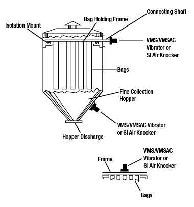 Vibratory Solutions For Dust Collector Bin And Filter