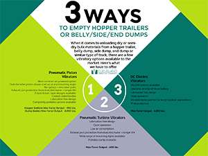 [INFOGRAPHIC] 3 Way to Empty Trailer Hopper Bottoms or Side, Belly & End Dumps